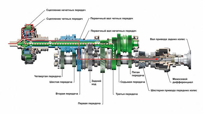 Схема работы DSG на Ауди